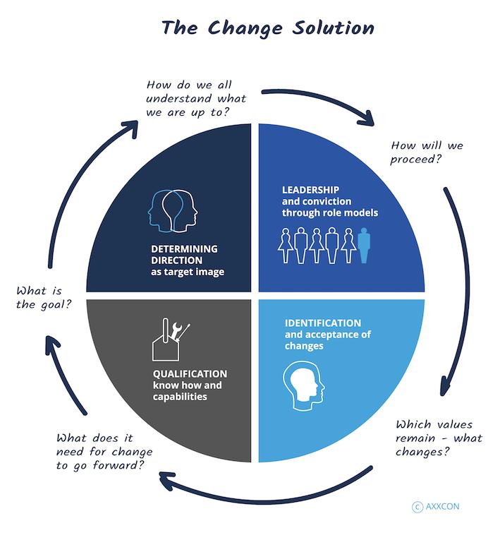 AXXCON Change Management