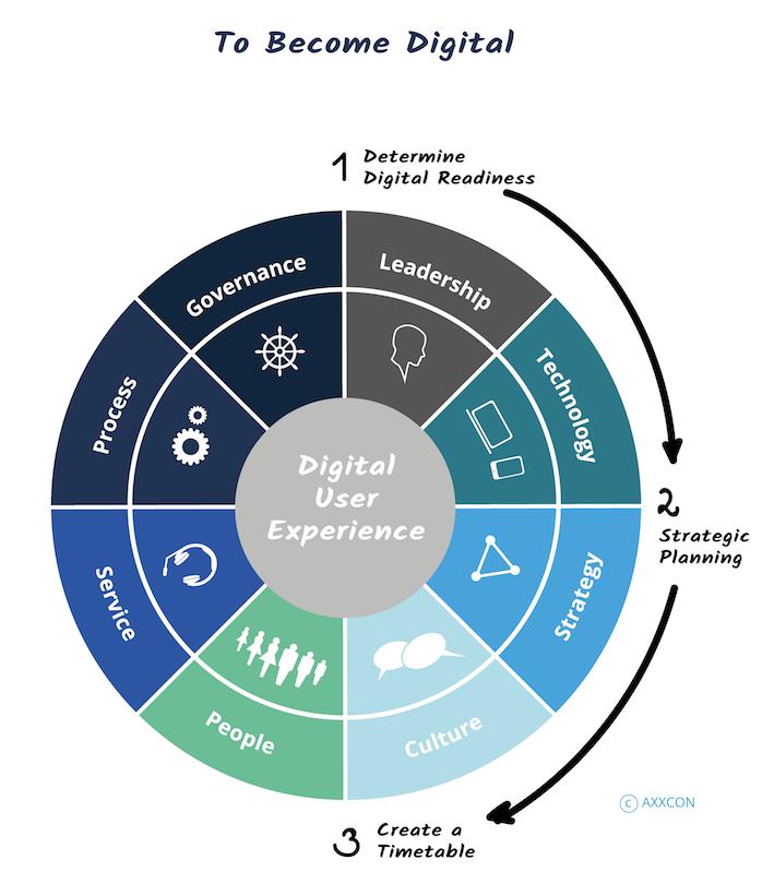 AXXCON Digitalisation Digital Transformation