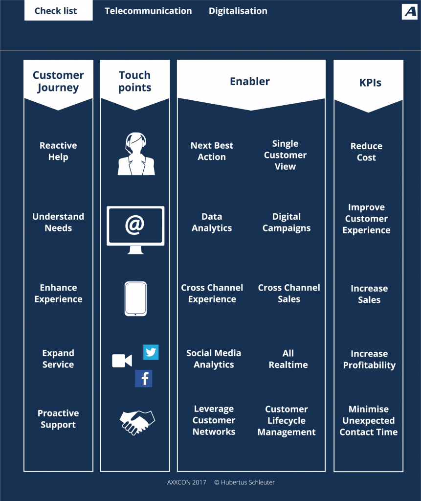 AXXCON Telecommunication Provider