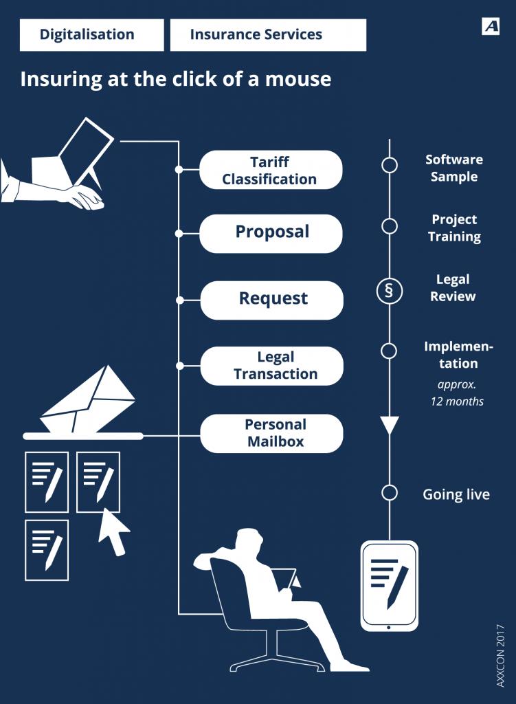AXXCON Insurances become digital