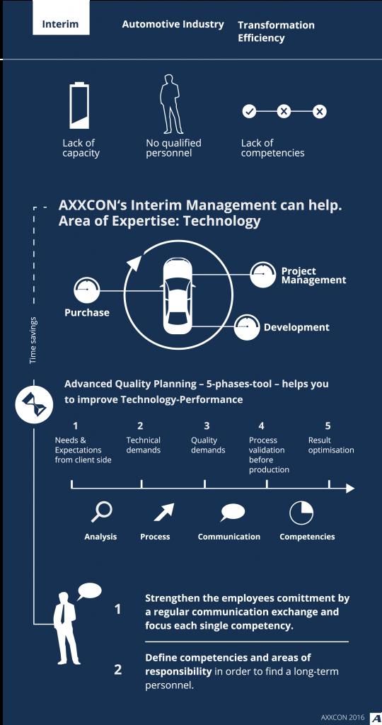 AXXCON Interim