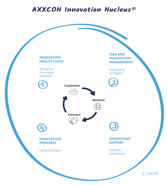 AXXCON Innovationsmanagement Innovation Nucleus