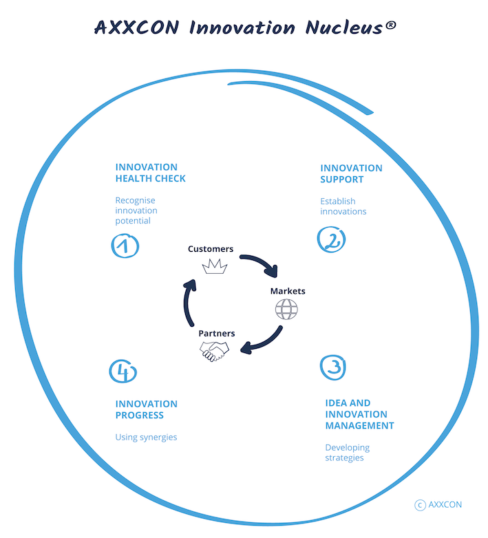 AXXCON Innovation management
