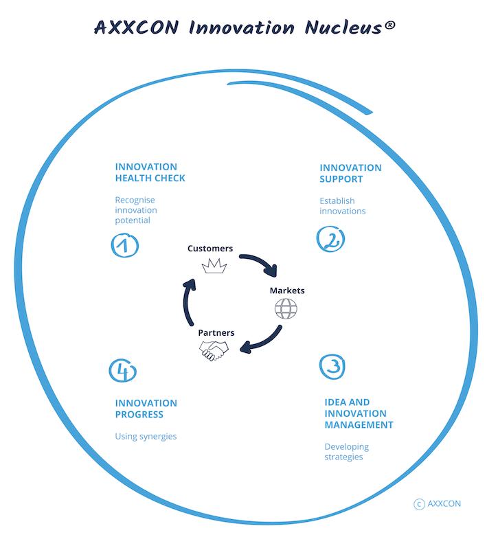 AXXCON Innovation management