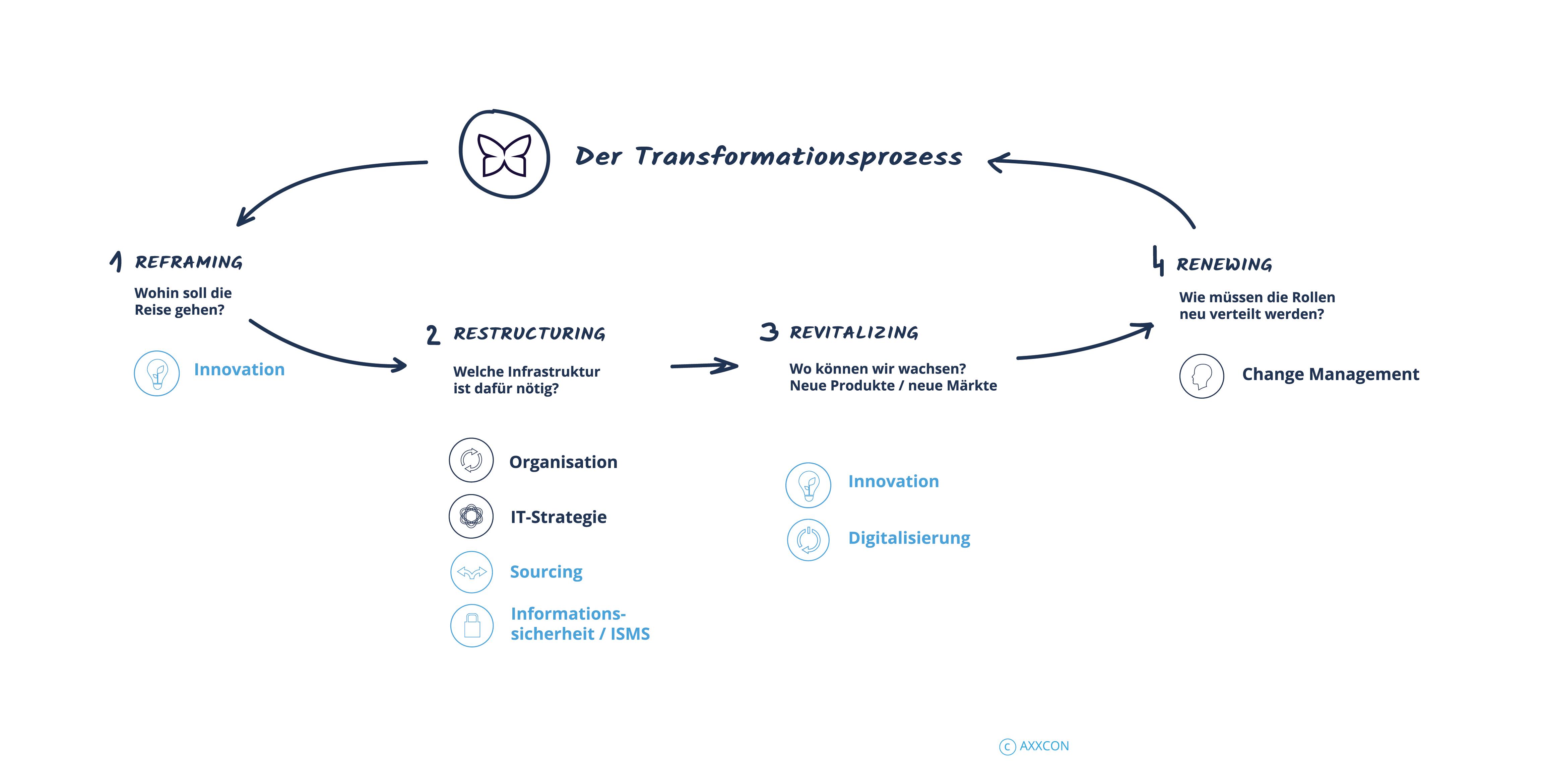AXXCON_Grafik_Transformation