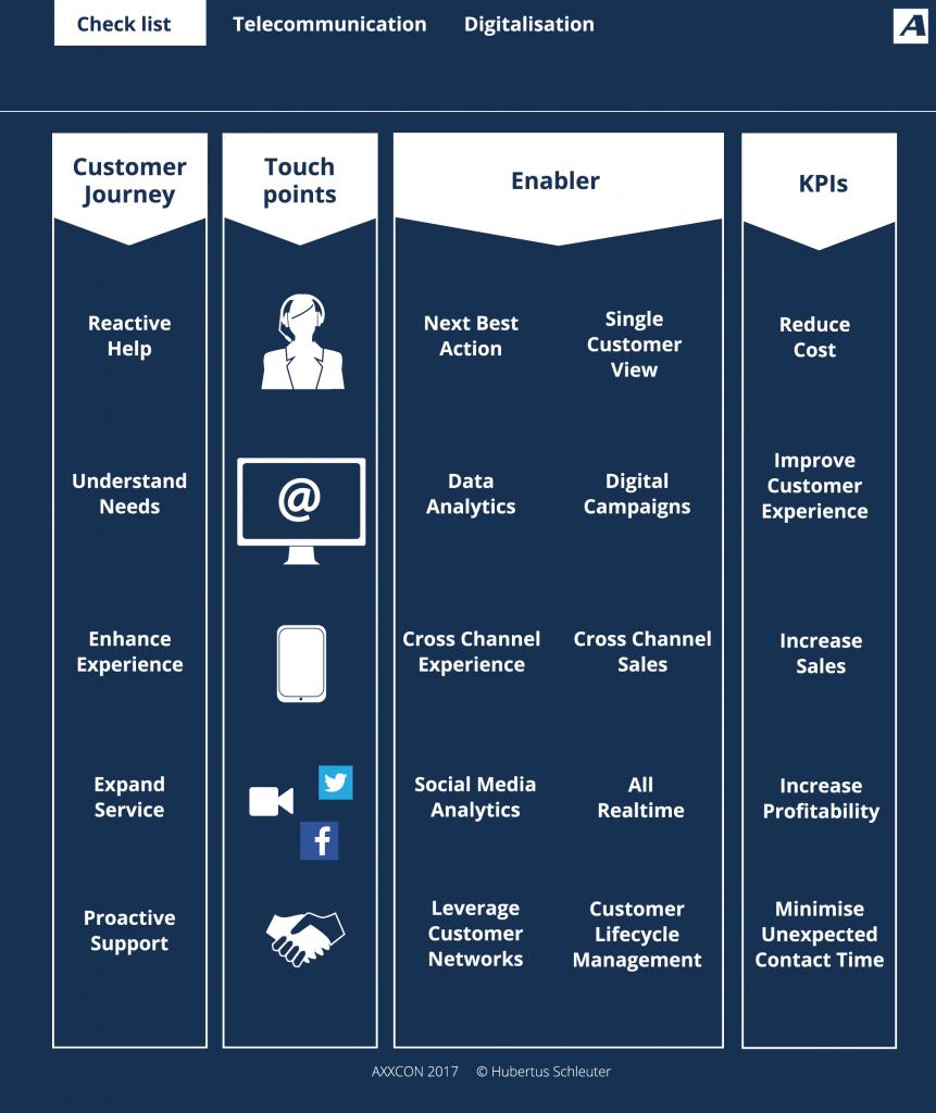 AXXCON Telekommunikationsanbeiter Digitalisierung