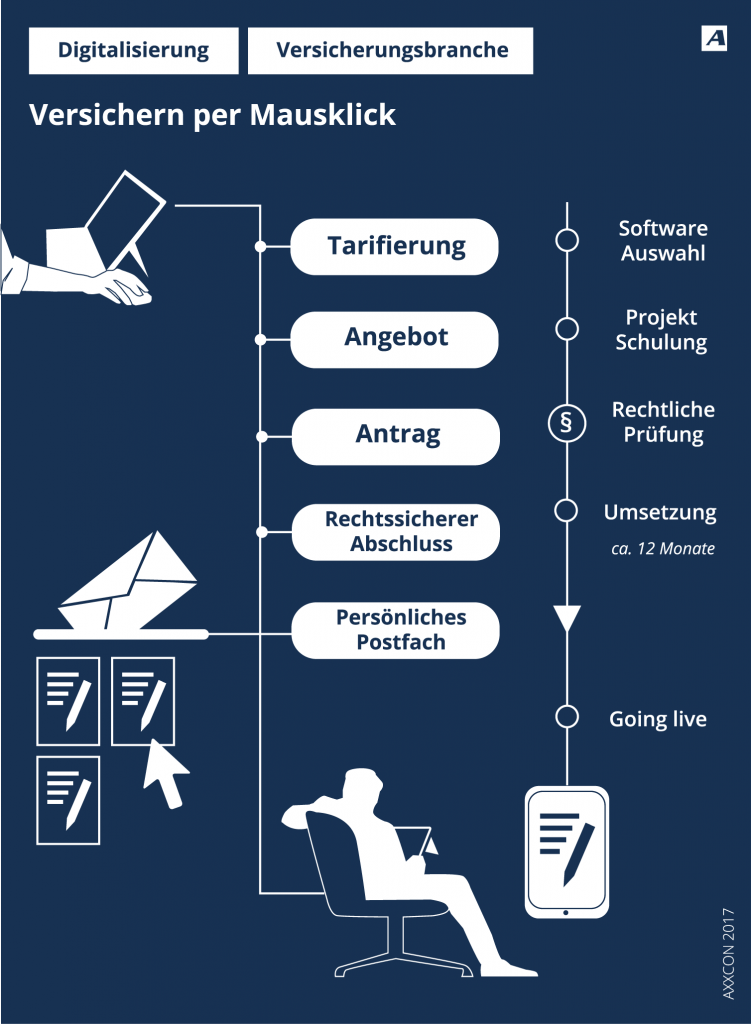 AXXCON Versicherungen werden digital