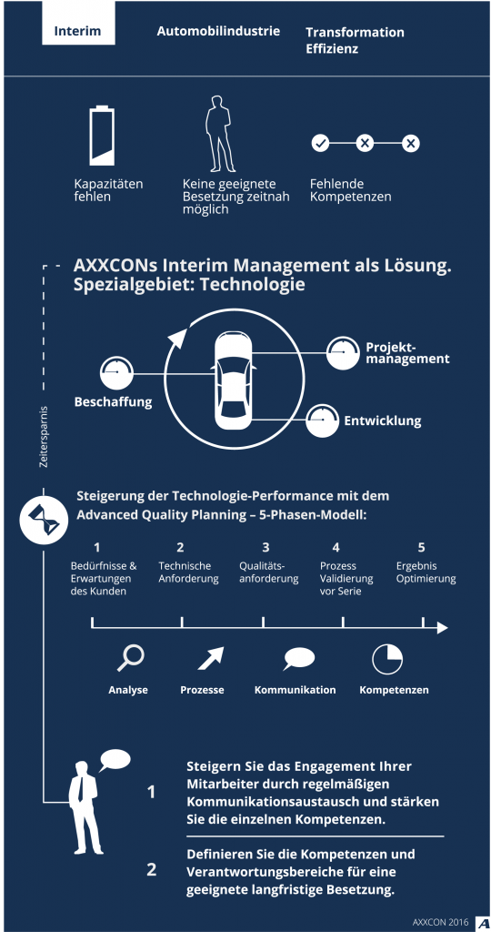 AXXCON Interim Management Automotive