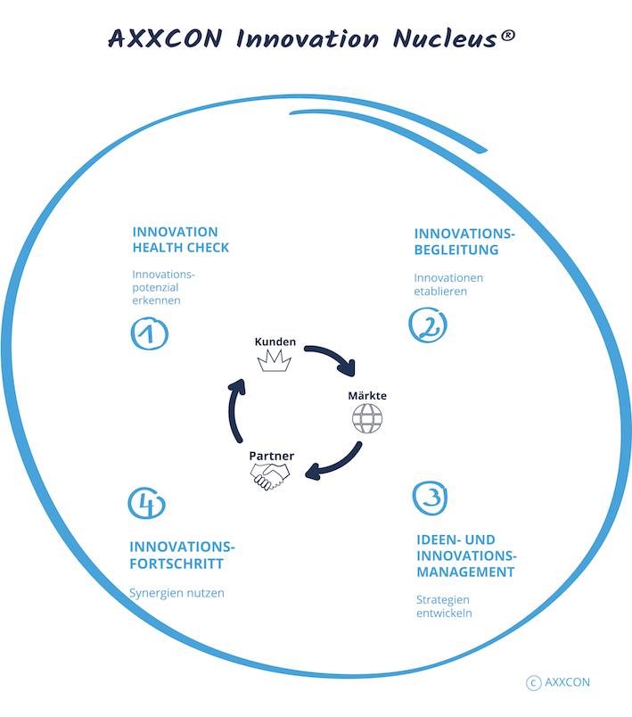 AXXCON Innovationsmanagement